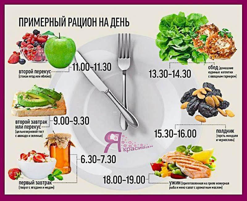 Похудение Схемы Питания. Питание для похудения — меню на неделю